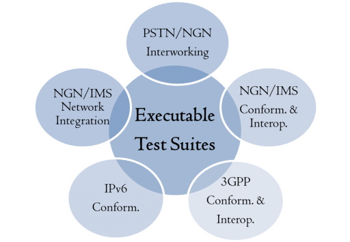 Executable Test Suites