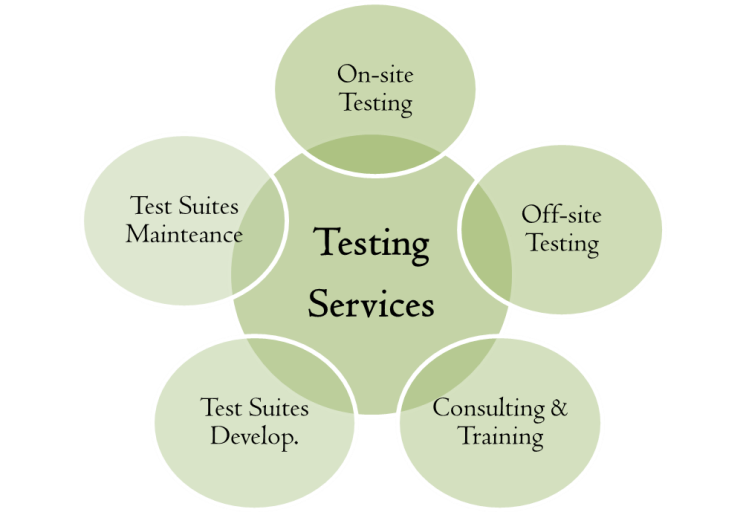 Testing services 3